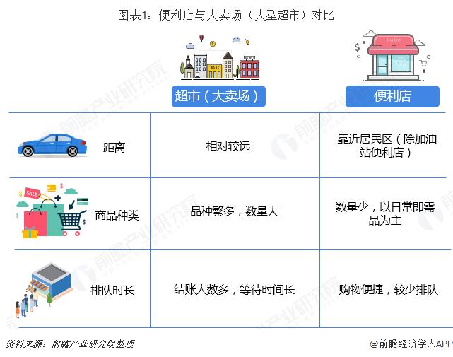 图表1:便利店与大卖场(大型超市)对比
