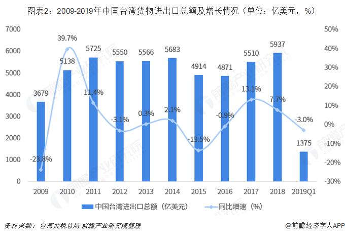 图表2:2009-2019年中国台湾货物进出口总额及增长情况(单位:亿美元,%)