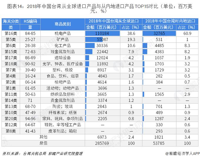 图表14:2018年中国台湾从全球进口产品与从内地进口产品TOP15对比(单位:百万美元,%)