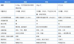 2018年中国<em>零担</em><em>物流</em>行业市场现状与发展前景 资本跨大步进场,2019年市场有望整合【组图】