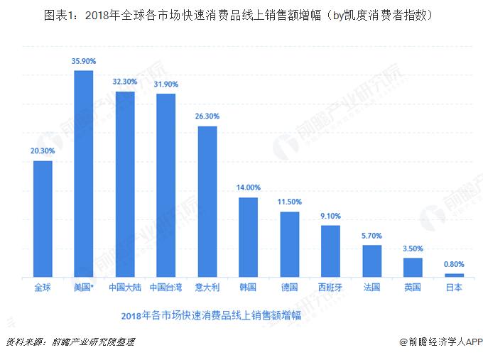 图表1:2018年全球各市场快速消费品线上销售额增幅(by凯度消费者指数)