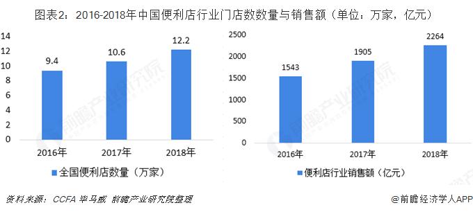 图表2:2016-2018年中国便利店行业门店数数量与销售额(单位:万家,亿元)