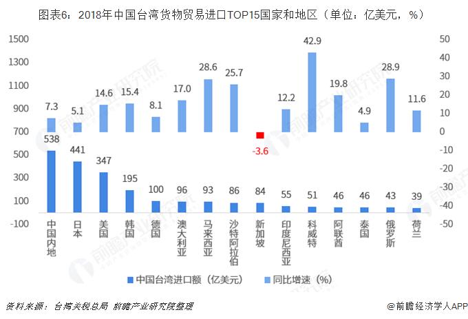 图表6:2018年中国台湾货物贸易进口TOP15国家和地区(单位:亿美元,%)