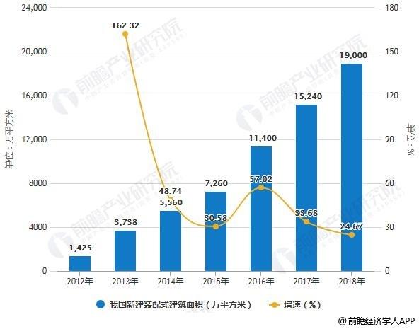 2012-2018年中国新建装配式建筑面积统计及增长情况