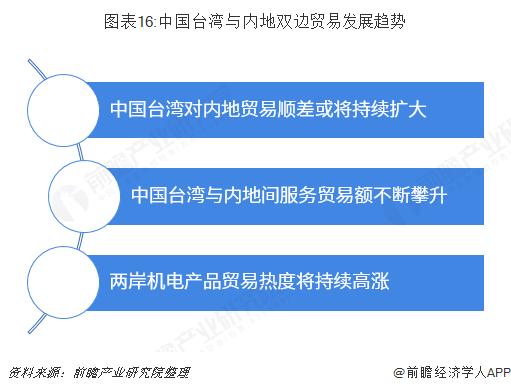 图表16:中国台湾与内地双边贸易发展趋势