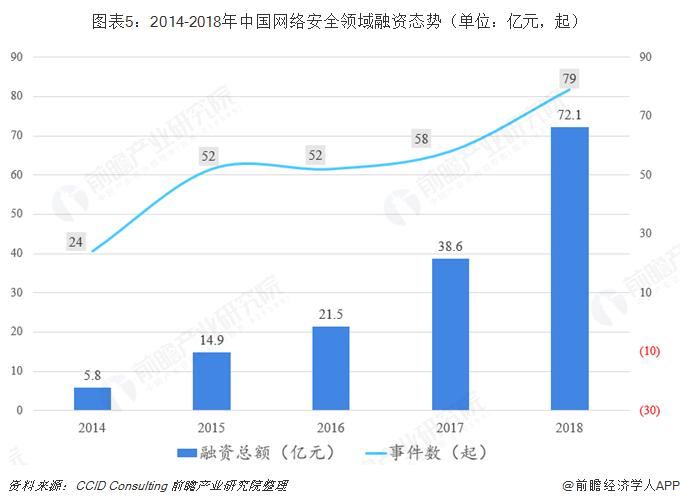 图表5:2014-2018年中国网络安全领域融资态势(单位:亿元,起)