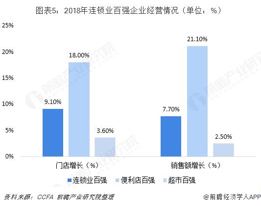 图表5:2018年连锁业百强企业经营情况(单位:%)