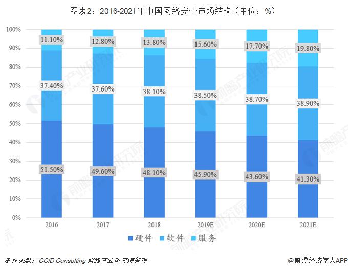 图表2:2016-2021年中国网络安全市场结构(单位:%)