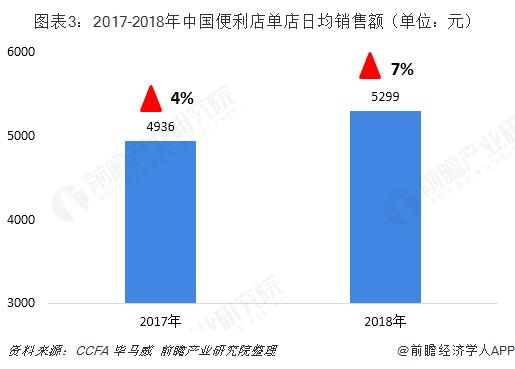 图表3:2017-2018年中国便利店单店日均销售额(单位:元)
