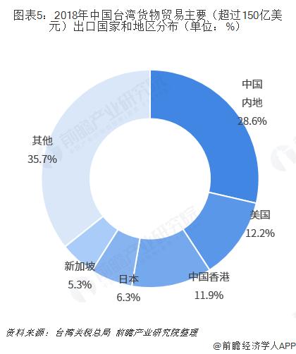 图表5:2018年中国台湾货物贸易主要(超过150亿美元)出口国家和地区分布(单位:%)
