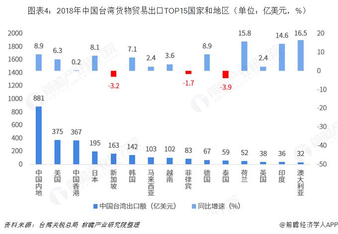 图表4:2018年中国台湾货物贸易出口TOP15国家和地区(单位:亿美元,%)
