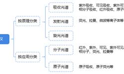 2018年中国光谱仪行业发展现状与2019年发展趋势 中国市场占比较小,智能便捷趋势愈发明显【组图】