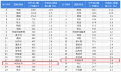 2018年中国内地与中国台湾双边贸易全?#24052;跡?#38468;中国内地与中国台湾主要进出口产业数据)