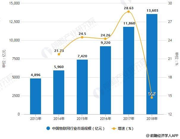 2013-2018年中国物联网行业市场规模统计及增长情况
