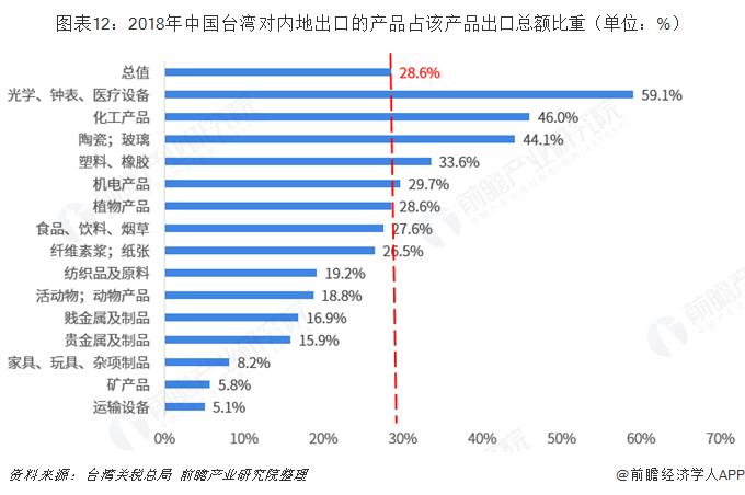 图表12:2018年中国台湾对内地出口的产品占该产品出口总额比重(单位:%)