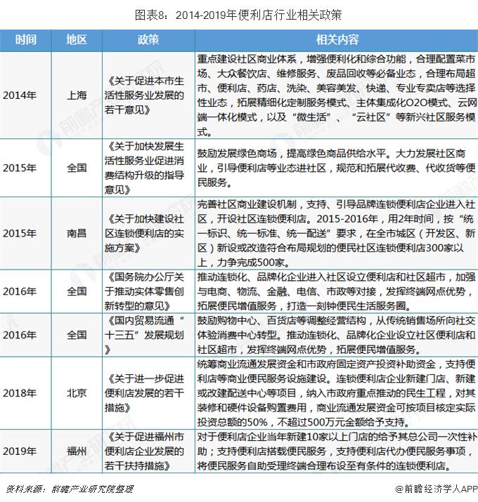 图表8:2014-2019年便利店行业相关政策
