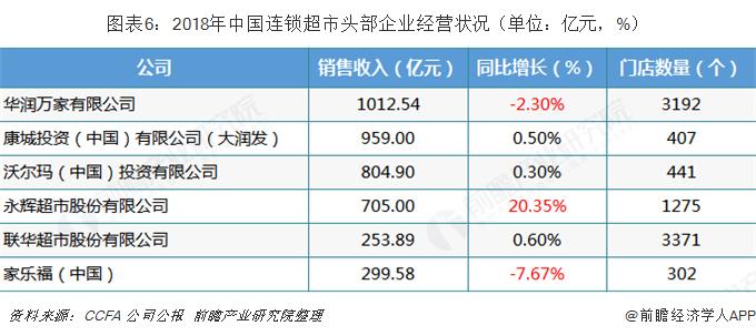 图表6:2018年中国连锁超市头部企业经营状况(单位:亿元,%)