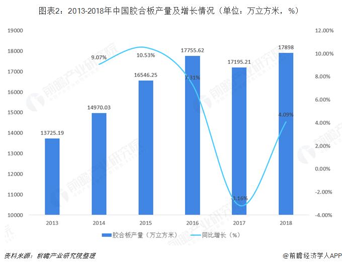 图表2:2013-2018年中国胶合板产量及增长情况(单位:万立方米,%)