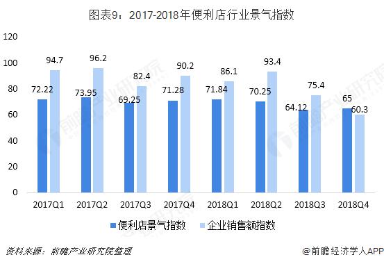 图表9:2017-2018年便利店行业景气指数