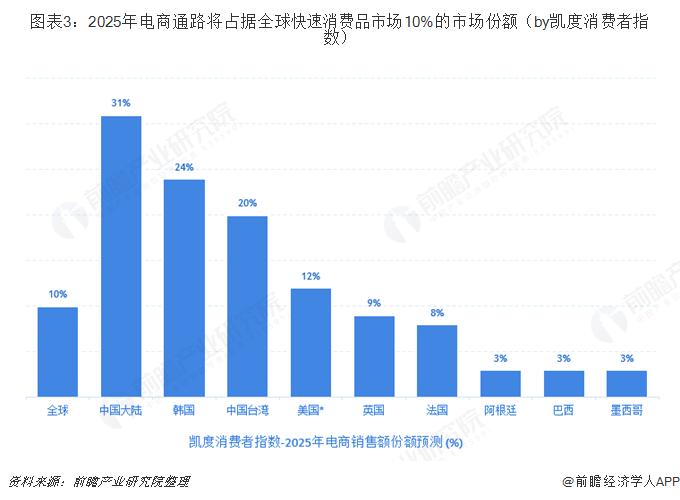 图表3:2025年电商通路将占据全球快速消费品市场10%的市场份额(by凯度消费者指数)
