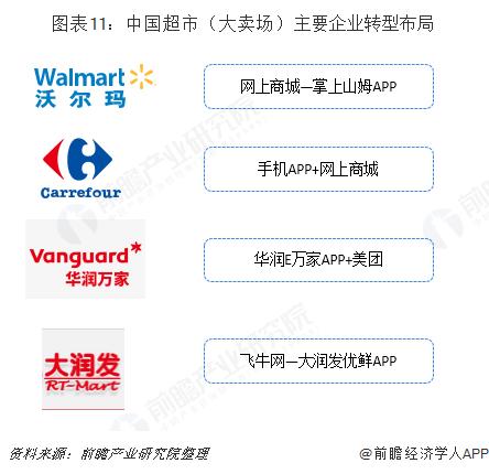 图表11:中国超市(大卖场)主要企业转型布局