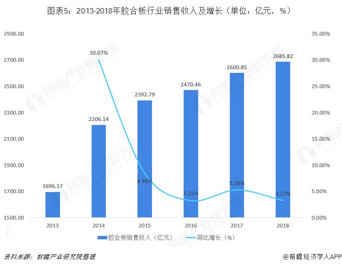 图表5:2013-2018年胶合板行业销售收入及增长(单位:亿元,%)