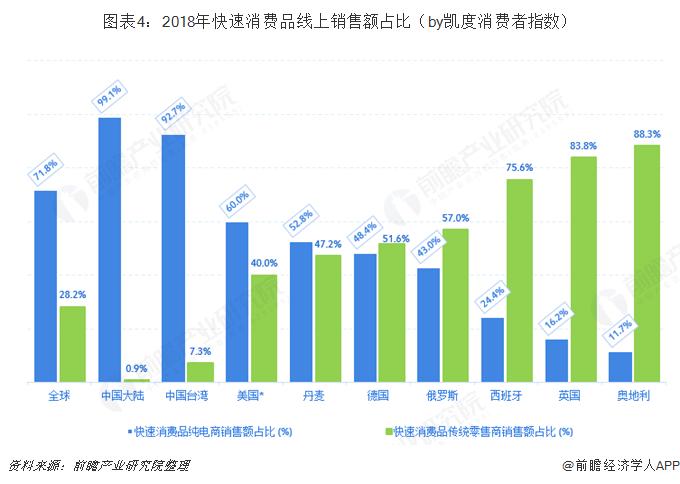 图表4:2018年快速消费品线上销售额占比(by凯度消费者指数)