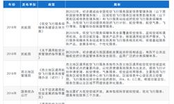2019年全国及31个省市通航飞行<em>服务</em>站行业政策汇总分析