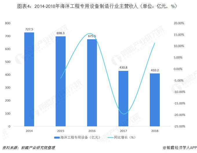 图表4:2014-2018年海洋工程专用设备制造行业主营收入(单位:亿元,%)