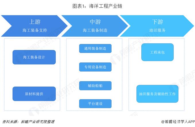 图表1:海洋工程产业链