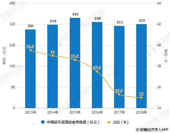 2013-2018年中国超市渠道甜食零售额及占比统计情况预测