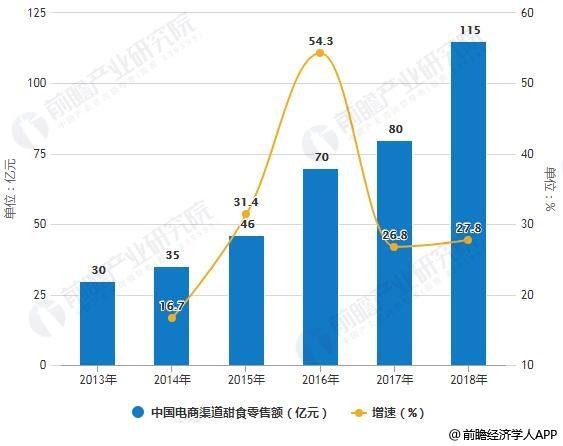 2013-2018年中国电商渠道甜食零售额统计及增长情况预测