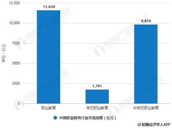 2020年中国职业教育行业市场规模预测情况