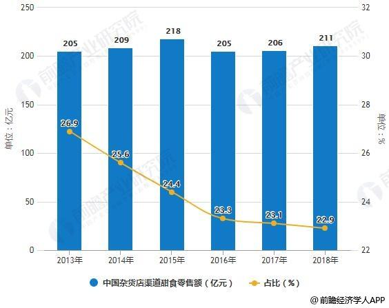 2013-2018年中国杂货店渠道甜食零售额及占比统计情况预测