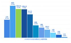 2018中国快消品市场资本热度降温 伊利持续领跑 可口可乐和农夫山泉增速最快