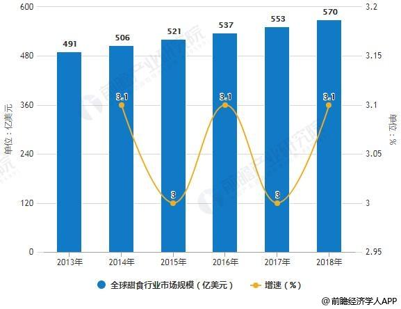 2013-2018年全球甜食行业市场规模统计及增长情况预测