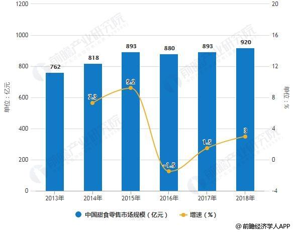 2013-2018年中国甜食零售市场规模统计及增长情况预测