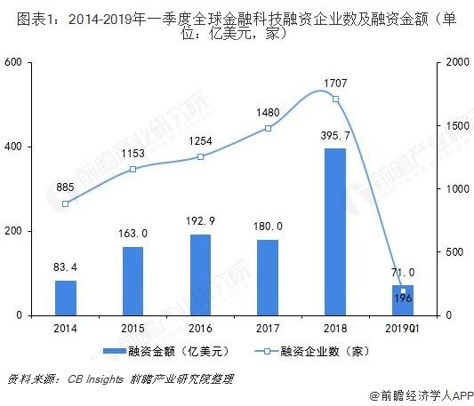 图表1:2014-2019年一季度全球金融科技融资企业数及融资金额(单位:亿美元,家)