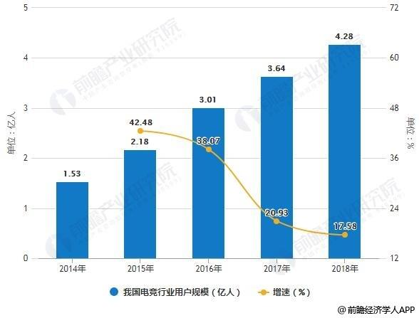 2014-2018年中国电子竞技行业用户规模及增长情况