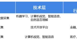 2018年中國人工智能100強研究之重點企業分析 百度、阿里、騰訊是綜合型選手