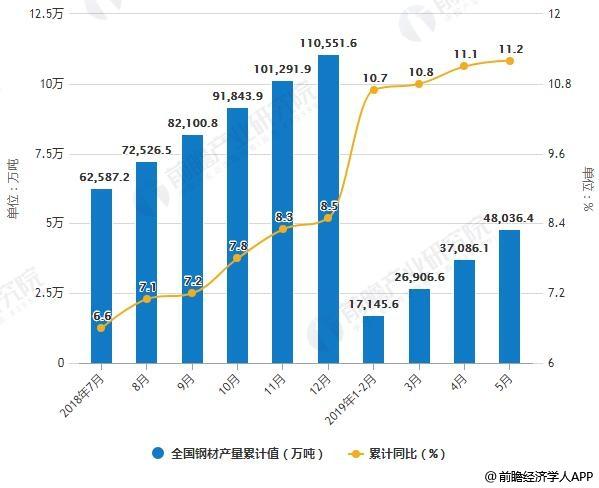 2018-2019年5月全国钢材产量统计及增长情况