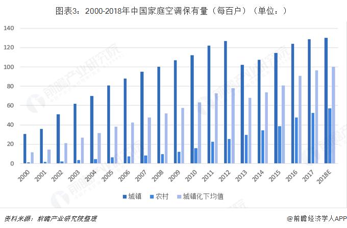 图表3:2000-2018年中国家庭空调保有量(每百户)(单位:)