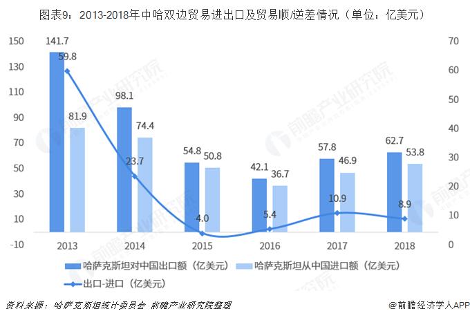 2018年中国与哈萨克斯坦双边贸易全景图(附中哈主要进出口产业数据)
