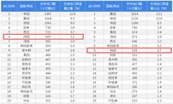 2018年中国与韩国双边贸易全?#24052;跡?#38468;中韩主要进出口产业数据)