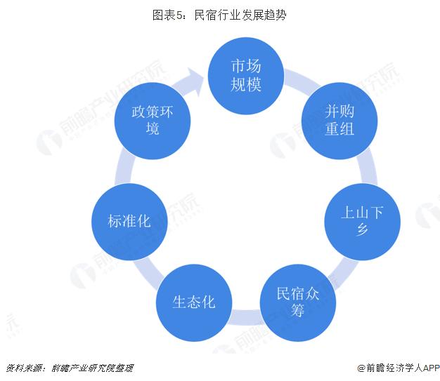 图表5:民宿行业发展趋势
