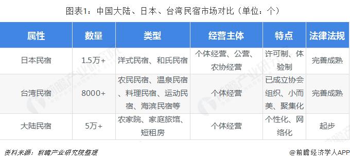 图表1:中国大陆、日本、台湾民宿市场对比(单位:个)