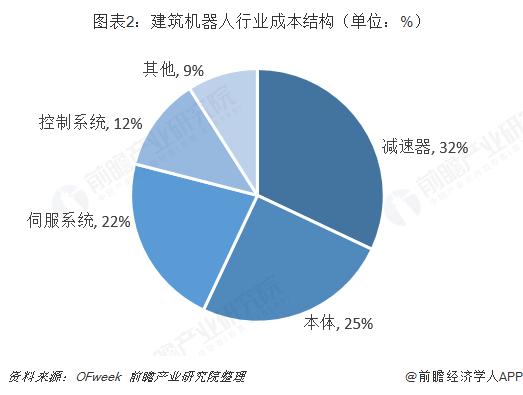 图表2:建筑机器人行业成本结构(单位:%)