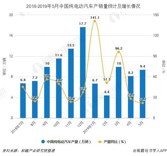 2018-2019年5月中国纯电动汽车产销量统计及增长情况
