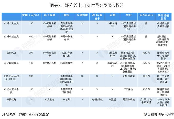 图表3:部分线上电商付费会员服务权益