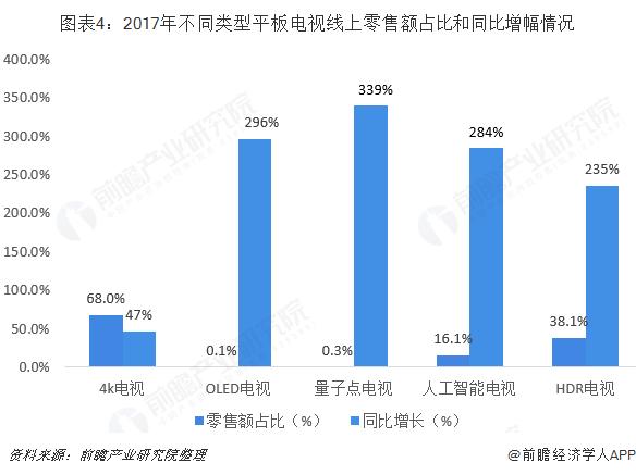 图表4:2017年不同类型平板电视线上零售额占比和同比增幅情况